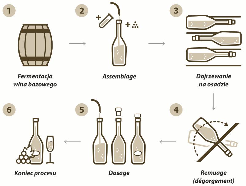 Metoda szampańska | Produkcja wina musującego