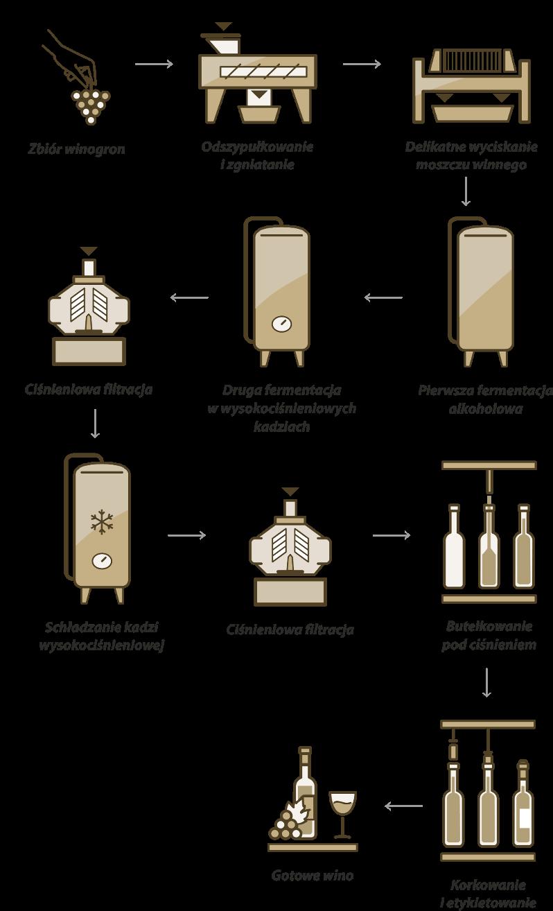 Metoda Charmata | Produkcja wina musującego